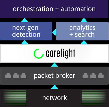 network packet broker Corelight sensor stack